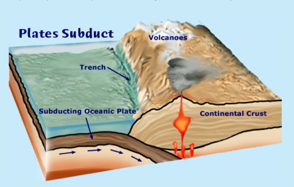 Subduction of the Nazca Plata